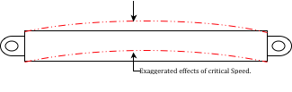 Exaggerated Effects of Critical Speed